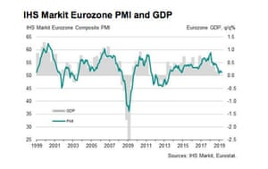 Eurozone flash PMI, April 2019