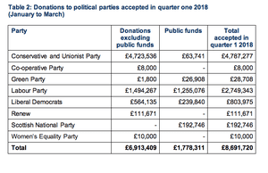 Political party donation figures for first three months of 2018