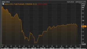 The Brent crude oil price in 2020