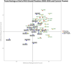 Team ratings after round 12 - grand final and 2017