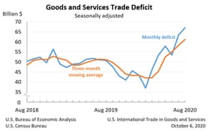 The US trade deficit