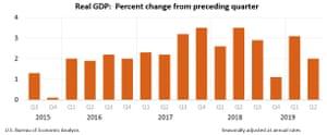 US GDP Q2 2019