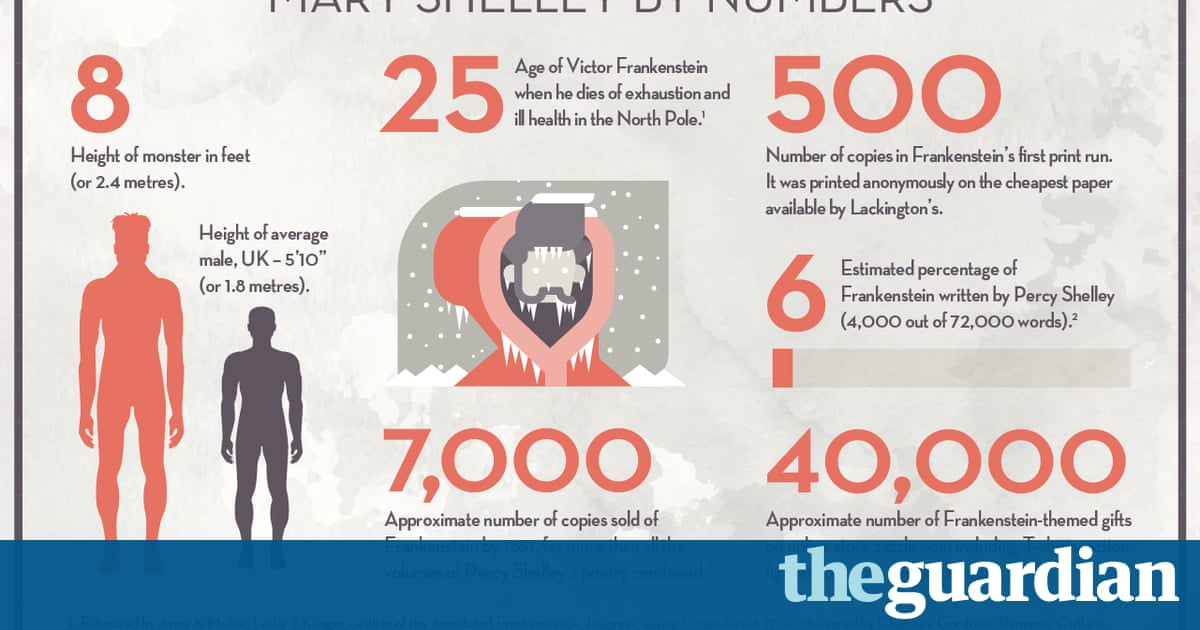 Mary Shelley's Frankenstein – in charts