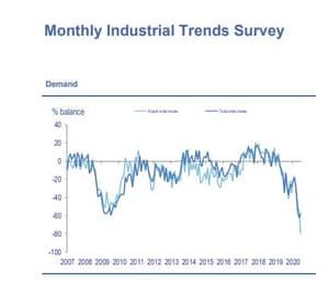 CBI industrial trends survey