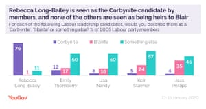 YouGov polling on Labour membership.