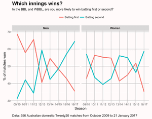 Likelihood of teams winning after batting second in BBL and WBBL. Data from 556stralian domestic matches October 2009 to January 2017.