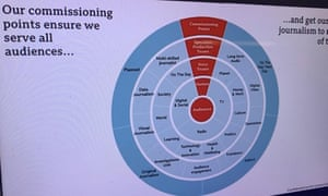 An image of BBC News's future commissioning structure, from a presentation given by Fran Unsworth