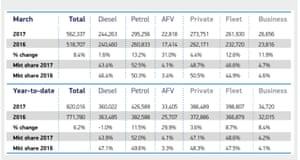 New Sales Car Tax Rates Thornton