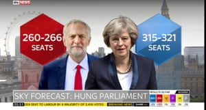 The latest general election forecasts
