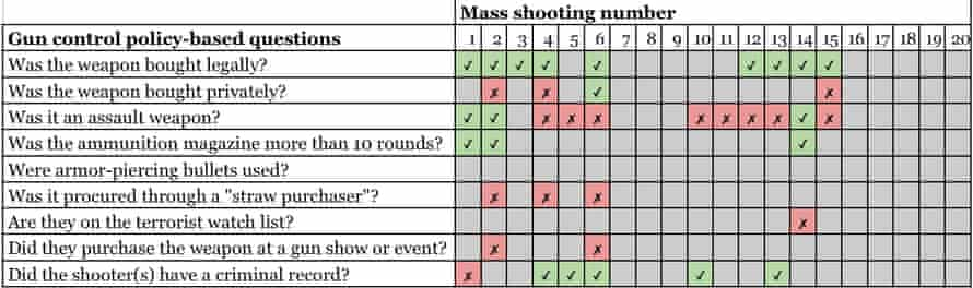 gun control chart
