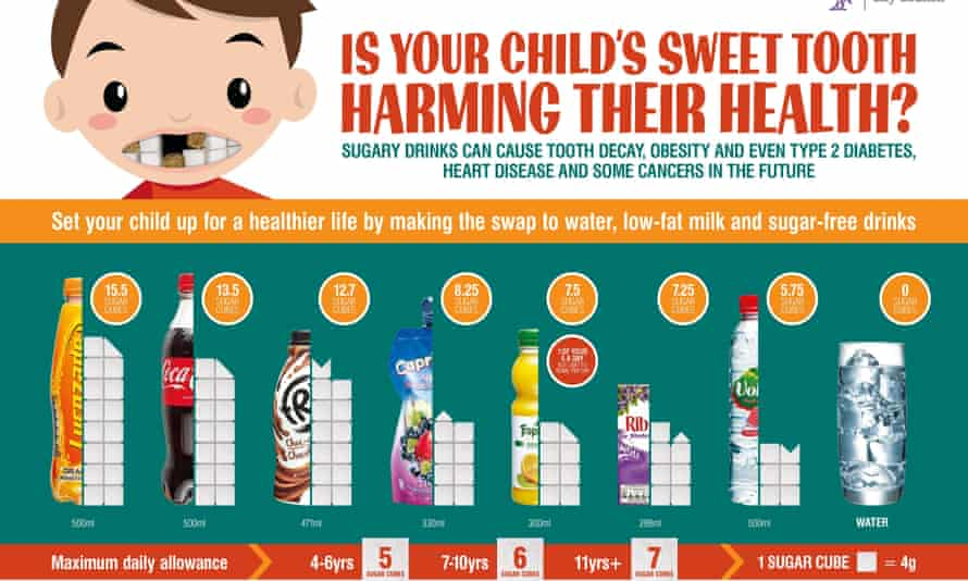 Posters highlighting the dangers of sugary drinks will be displayed in GP surgeries.