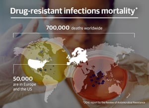Drug-resistant infections mortality