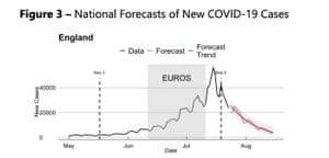 Covid forecast