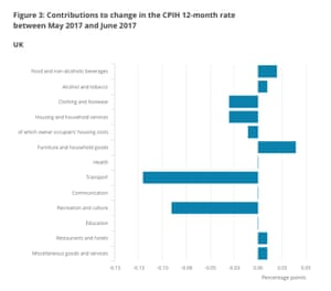 How prices changed during the month of June