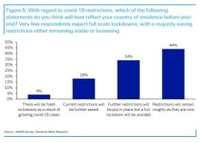 Deutsche Bank survey of investors, September 2021