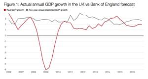 UK growth forecasts