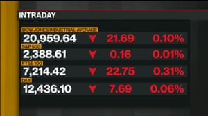 US stock markets in early trading