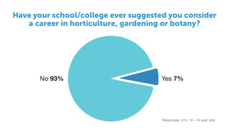 Pie chart showing percentage of students who have been suggested a career on horticulture, gardening or botany