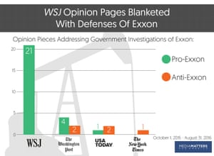 Opinion pieces on the Exxon investigation in major newspapers in 2015.