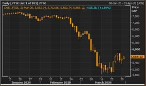 The FTSE 100 this year (hollow 'candlesticks' show gains)