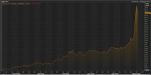 The Turkish lira over the last six months