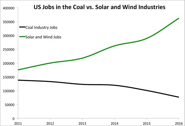 coal vs. solar and wind jobs