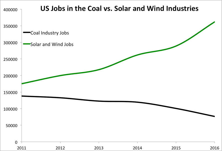 US jobs in the coal industry vs. the wind and solar industries. Data from the US Federal Reserve, American Wind Energy Association, and The Solar Foundation.