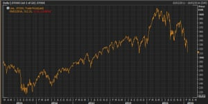 The Stoxx 600 over the last five years