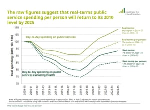 Real-terms public spending figures.