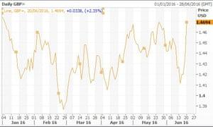 Pound versus dollar