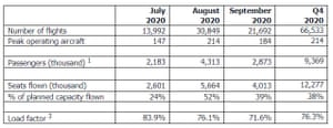 EasyJet's financial results, Q4 2020