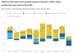 UK economy by sector in Q2