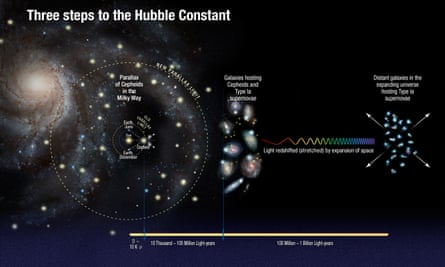 From left: Hubble is used to measure the distances to stars called Cepheid variables. Their brightness means they can be used as cosmic yardsticks to measure distances to galaxies. Astronomers then look for galaxies that contain Cepheids (centre) and Type Ia supernovae, and determine their distance. They then look for supernovae in more remote galaxies. The brightness of distant supernovae are compared to measure out to the distance where the expansion of the universe can be seen (right). Those measurements are compared with how light from the supernovae is stretched by the expansion of space.