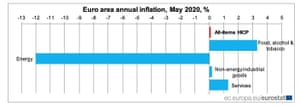 A chart showing the impact of energy prices on overall eurozone inflation in May.