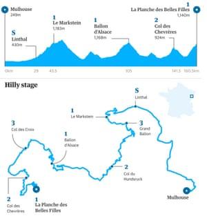 Tour de France: Peter Sagan sprints to stage five win – as