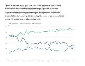 People's views on whether their personal finances will get better, worse or stay the same over next 12 months