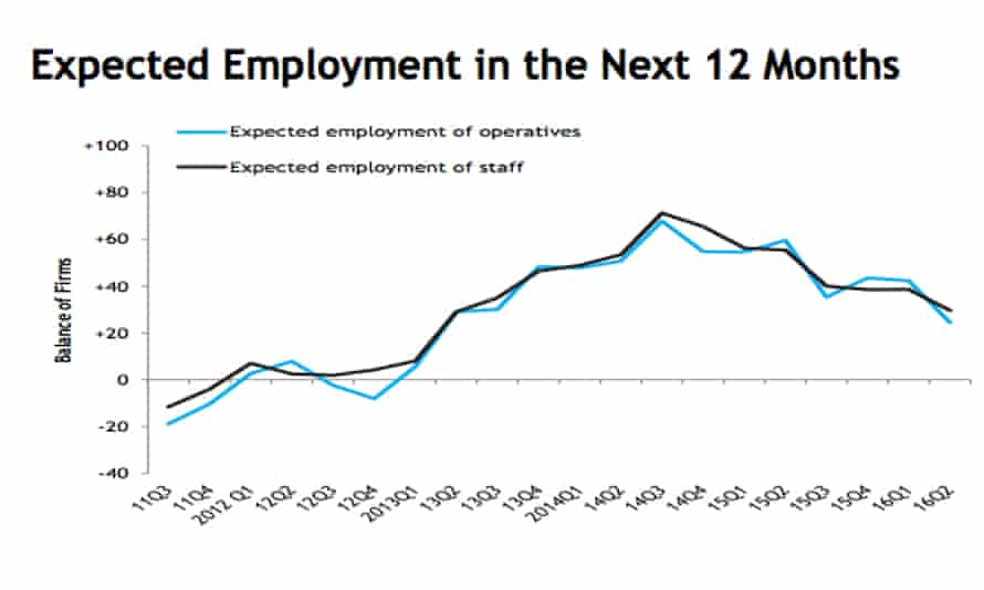 CECA expected employment poll