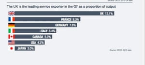How UK is leading service exporter in G7 by proportion of output