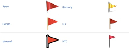 Six emoji flags.