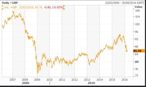 Pound trade weighted index