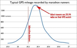 Typical GPS mileage recorded by marathon runners