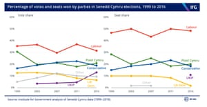 Previous results for the Welsh assembly/parliament