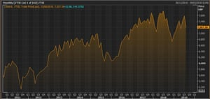 The FTSE 100 over the last decade