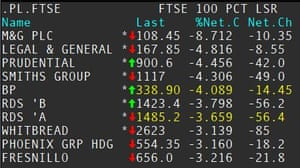The biggest fallers on the FTSE 100 on Friday morning.