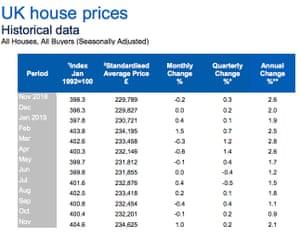UK house price data