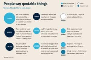 Jane Austen: People say quotable things