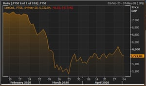The FTSE 100 since the Covid-19 pandemic began