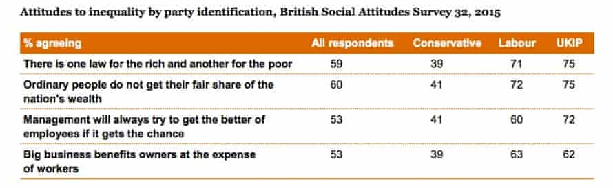 Graph showing attitudes to inequality