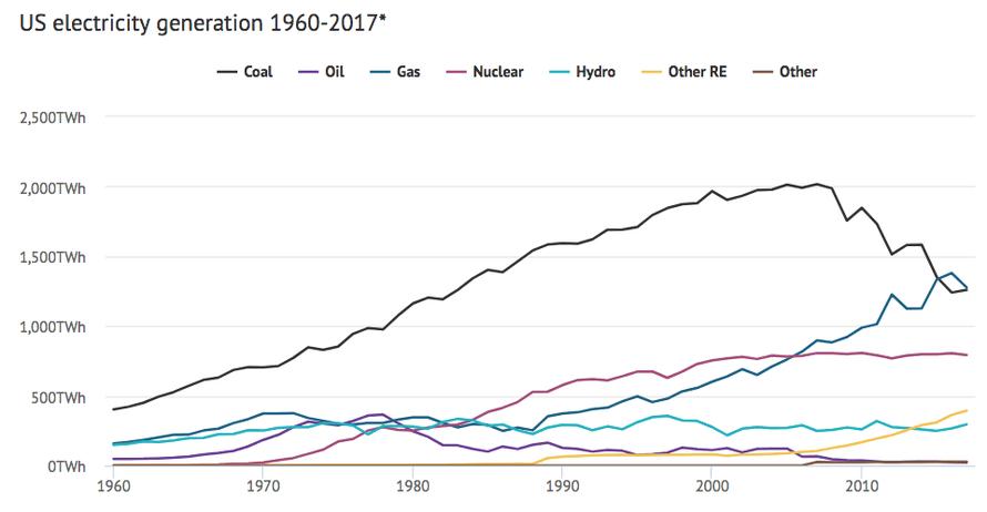 Evolution of the American power grid mix since 1960.