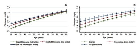 Fibrinogen levels at different ages by household income, left, and education.